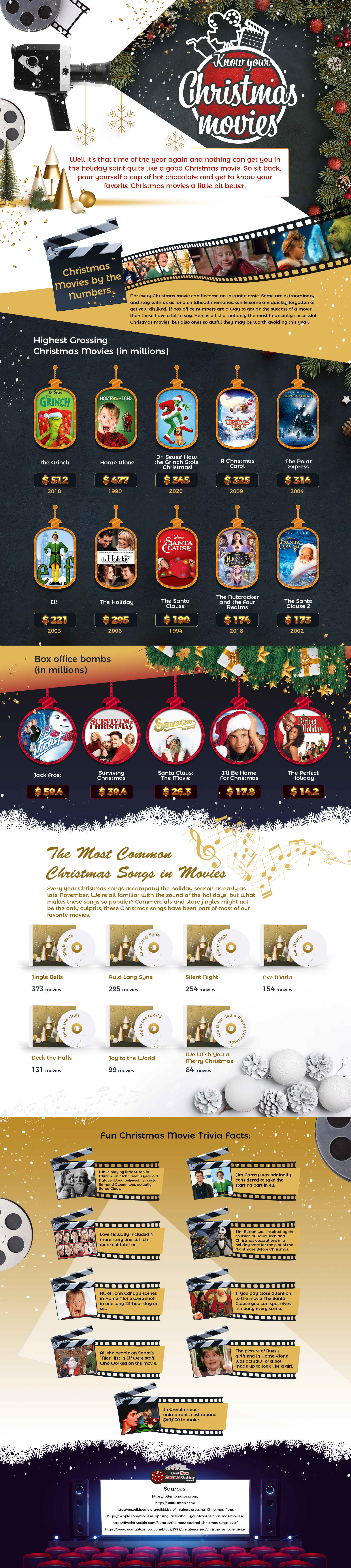 Know Your Christmas Movies Infographic