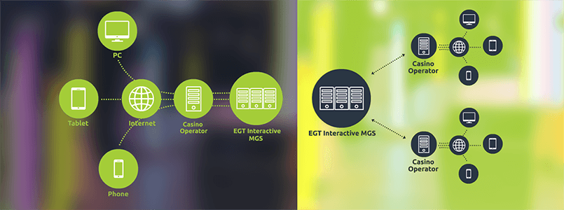 EGT provides operators with a management system called 'EGT Interactive MGS'